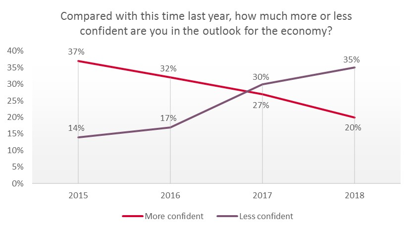 Confidence in the economy