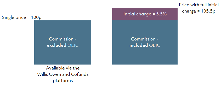 OEIC Pricing
