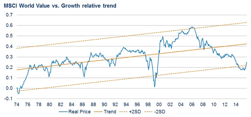 Value vs. Growth relative trend