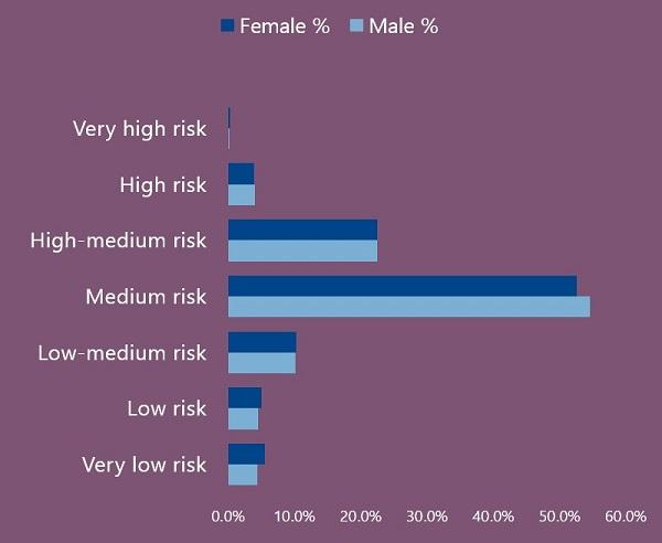 Risk Gender Split