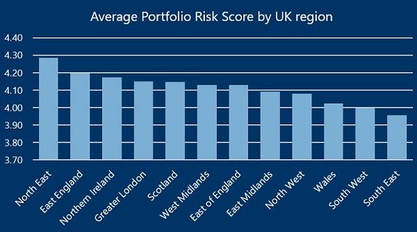 Risk Region Split